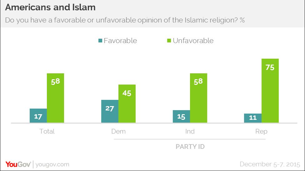 Americans dislike Islam