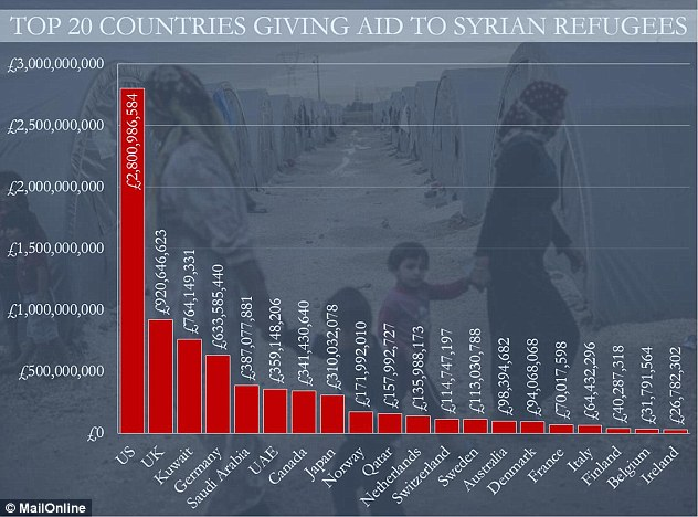 US spends the most on aiding Syrian Refugees while oil rich Gulf States will accept no Syrian refugees
